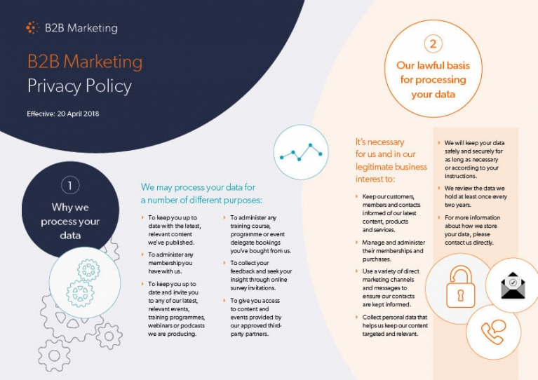 B2B Marketing privacy policy infographic
