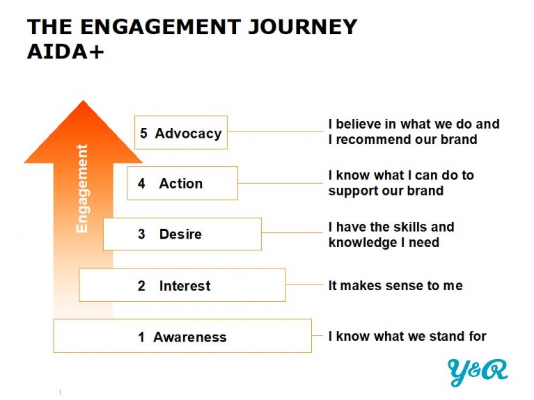 engagement values