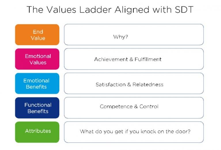 Values ladder