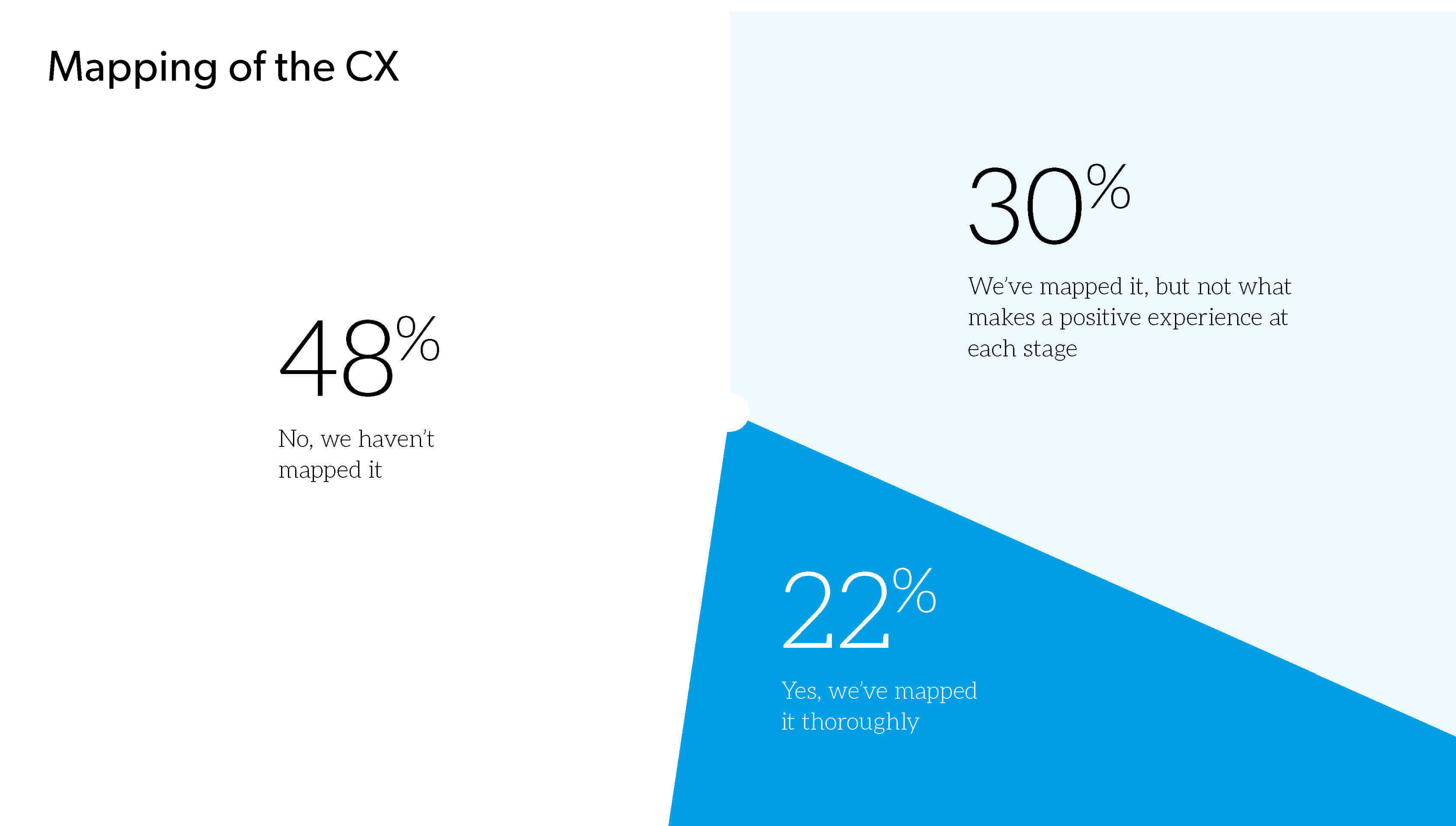 8 steps to creating excellent B2B CX