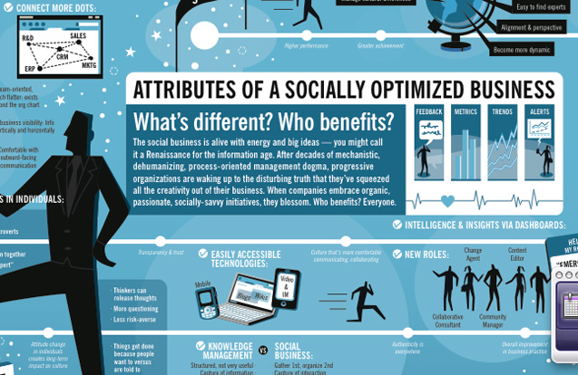 Dachis Group Socially optimised business