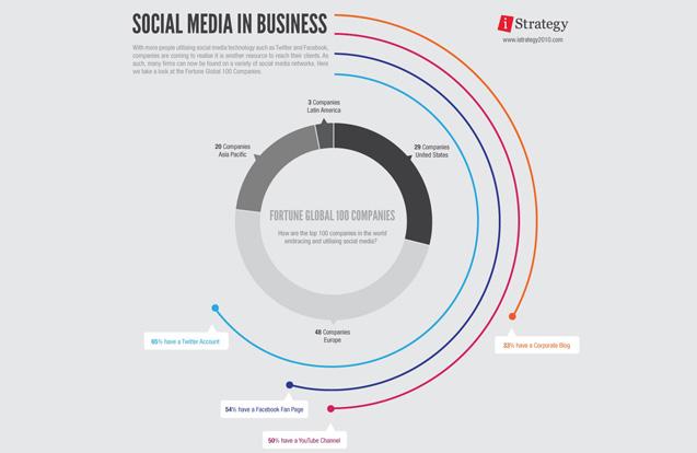 Image Gallery - 10 Best: Infographics   B2B Marketing