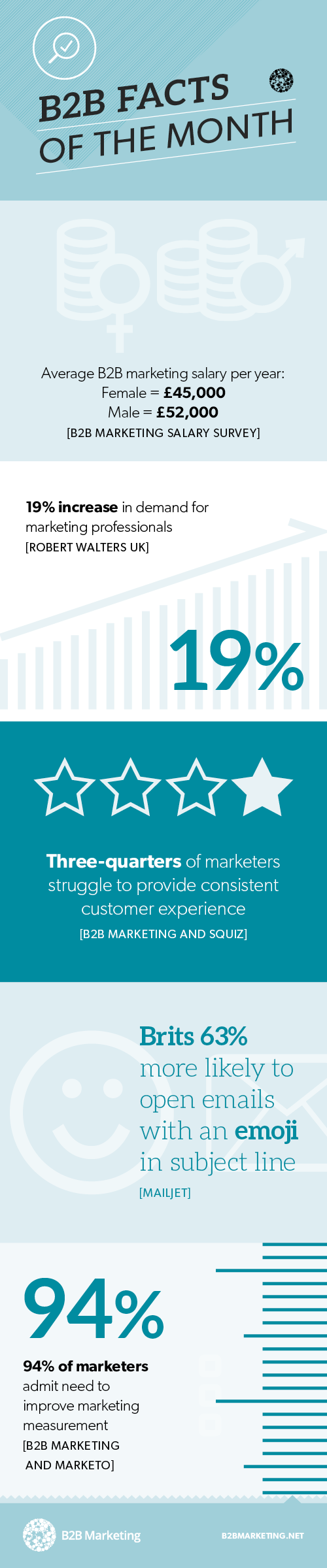 Infographic: B2B marketing facts of month