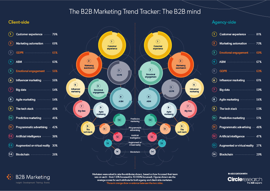 The marketing trends your competitors and clients are investing in image