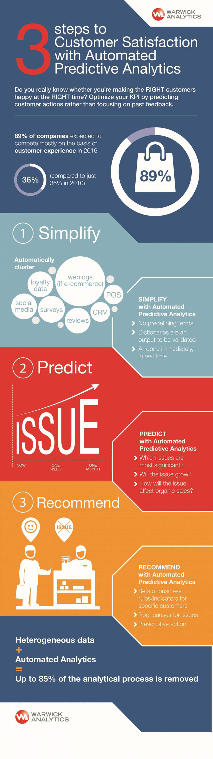 3 steps to achieving exceptional CX with automated predictive analytics (Infographic)