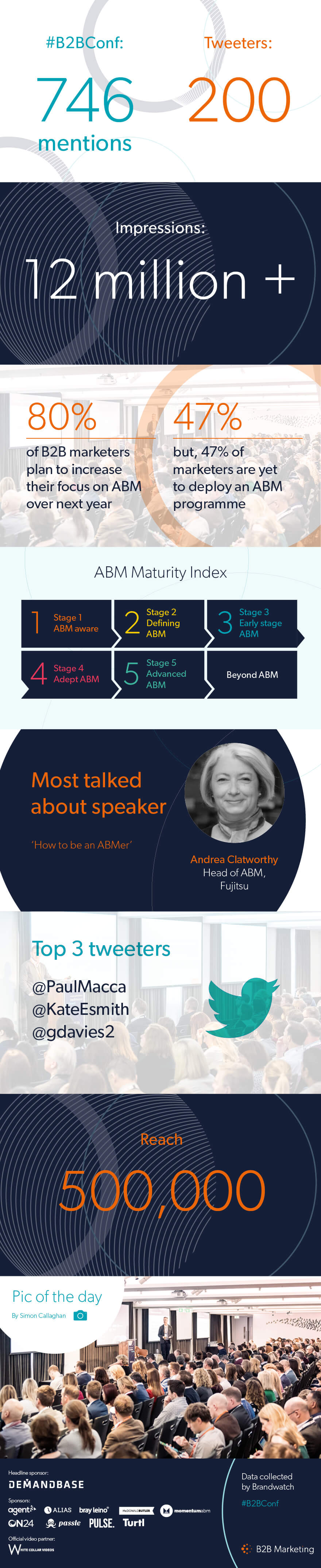 Account-Based Everything: Key takeaways from B2B Marketing's ABM Conference [INFOGRAPHIC]