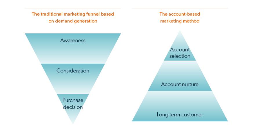 account based marketing vs demand generation