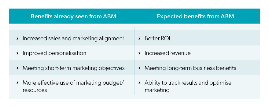 benefits seen from account based marketing