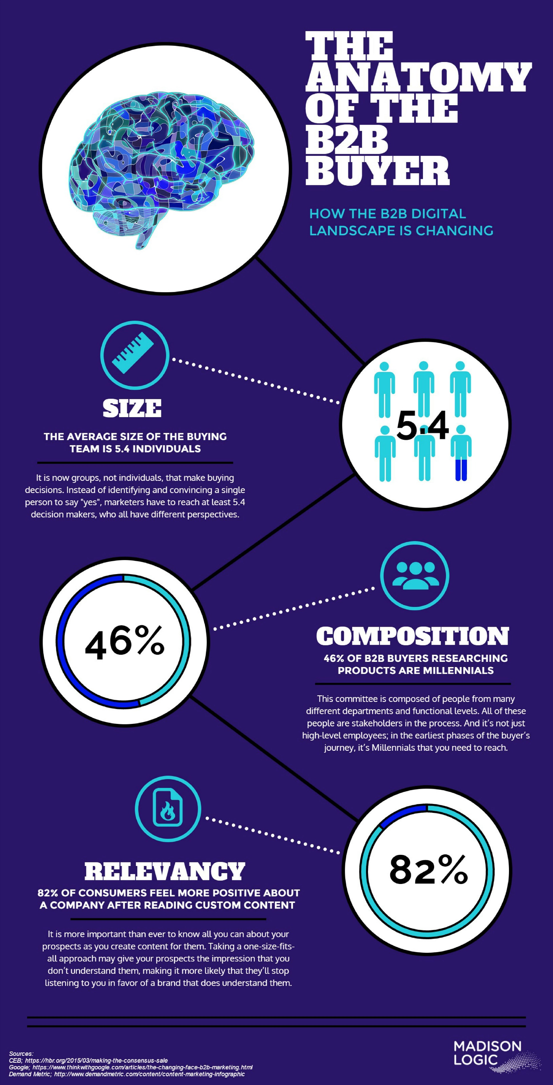 The Anatomy of the B2B Buyer