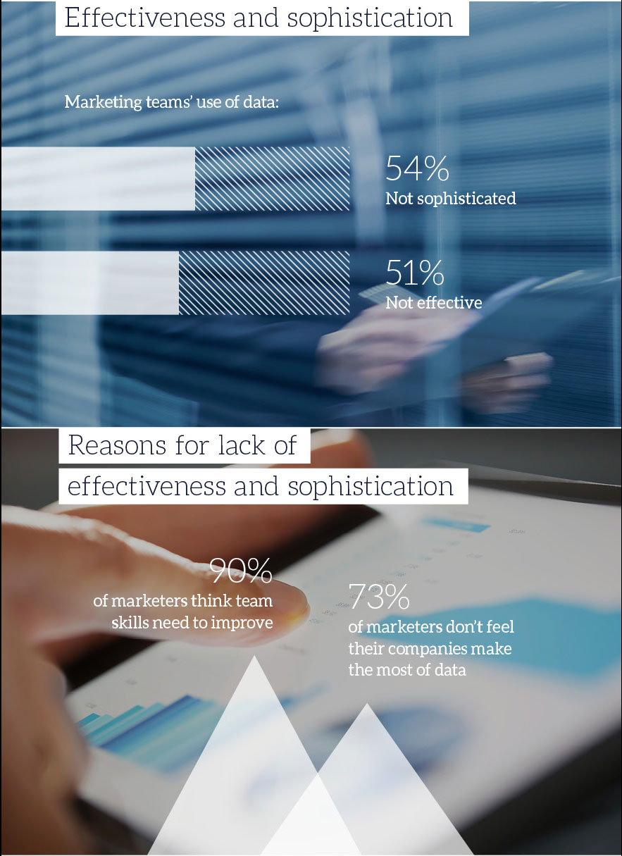 B2B Marketing's Data Skills Benchmarking Report Infographic