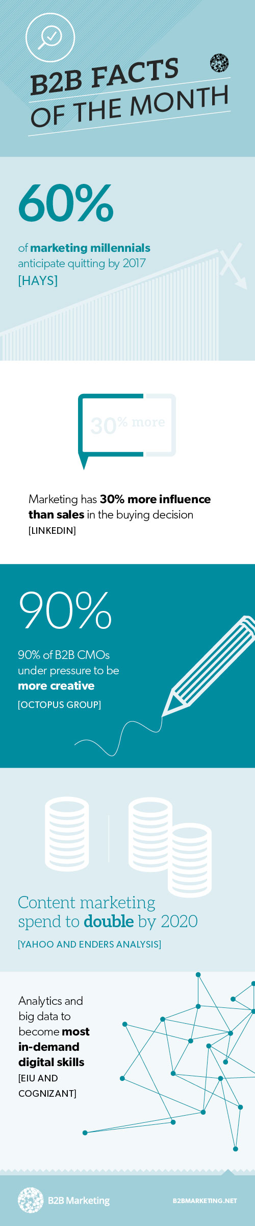 B2B Marketing facts of the month infographic
