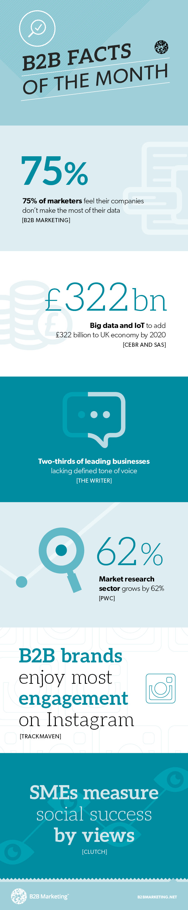 B2B Marketing Facts of the Month