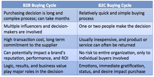 Why B2B marketing needs emotional storytelling