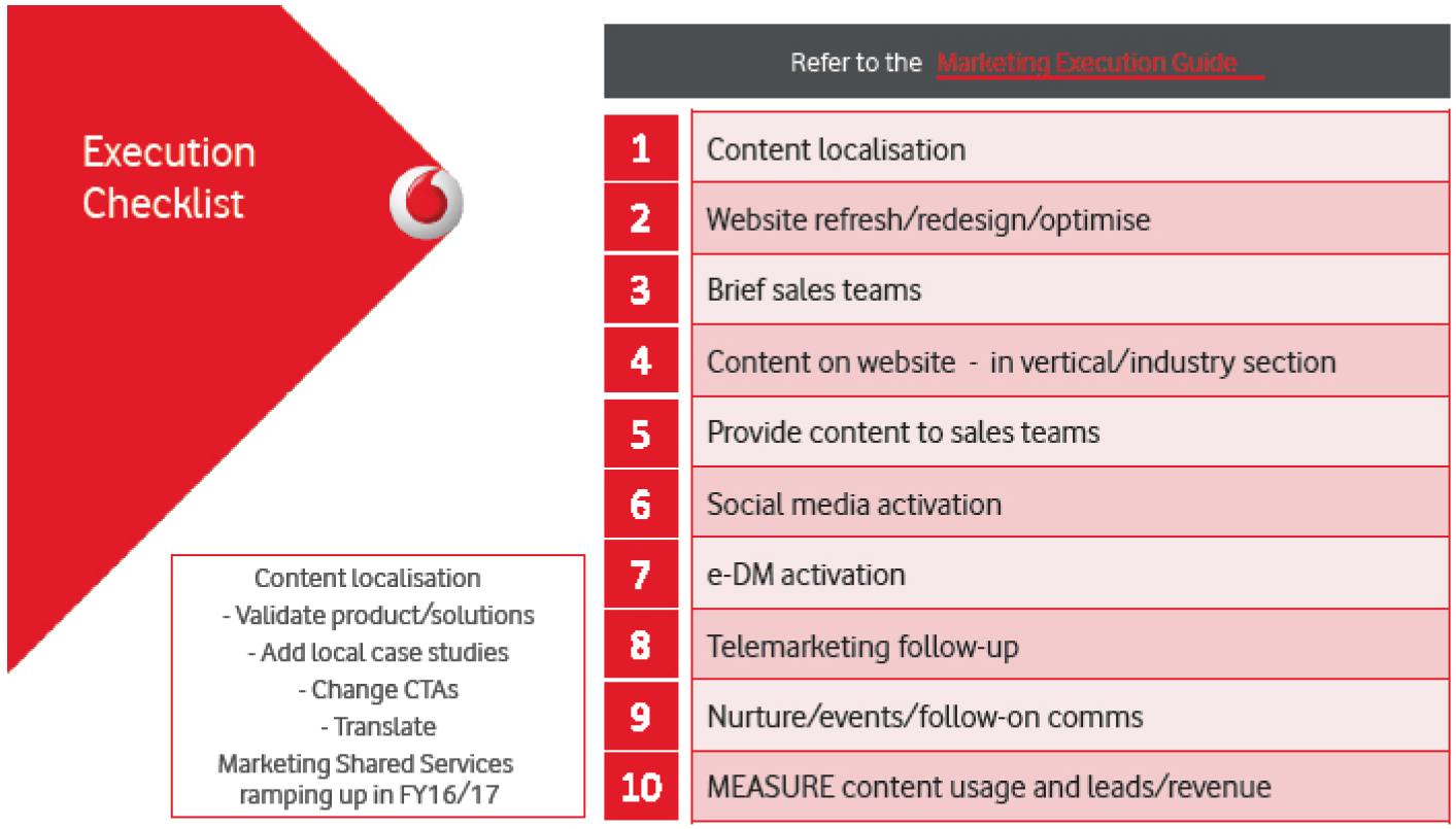 Vodafone execution guide
