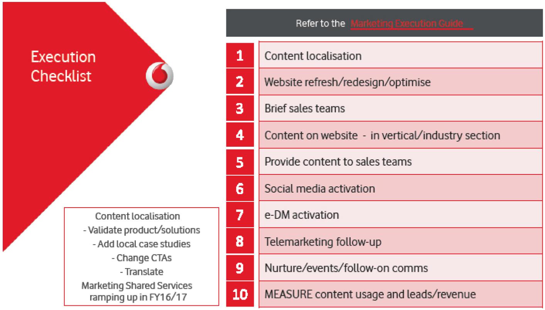 Vodafone execution guide