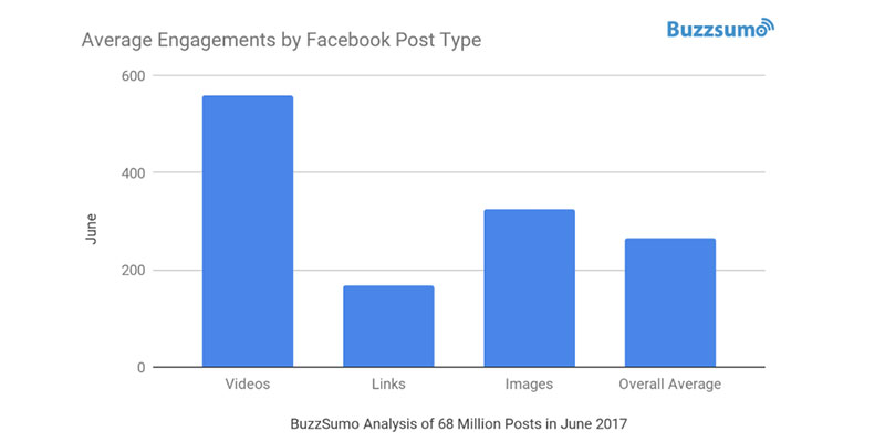 Facebook engagement falls by 20% for brands and publishers in 2017 image