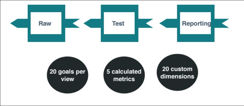 Three ways B2B marketers should be using their analytics