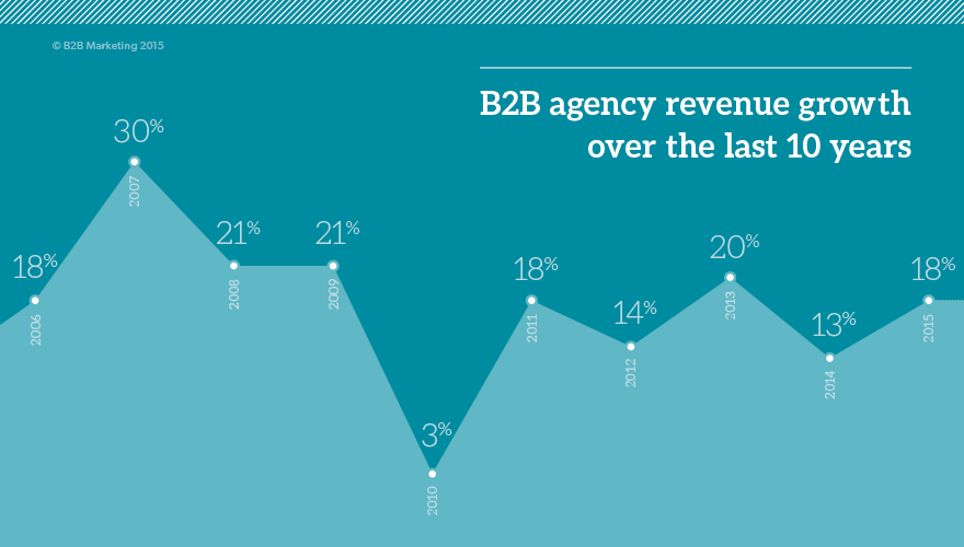 B2B, agencies, growth, expansion, marcomms, league, table, report, benchmarking, research