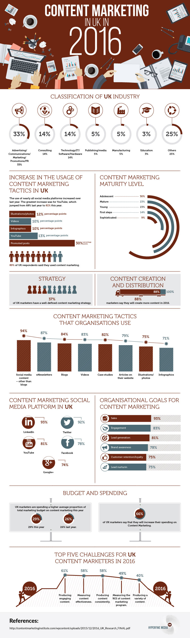 B2B Marketing Infographic of the Week: Content Marketing