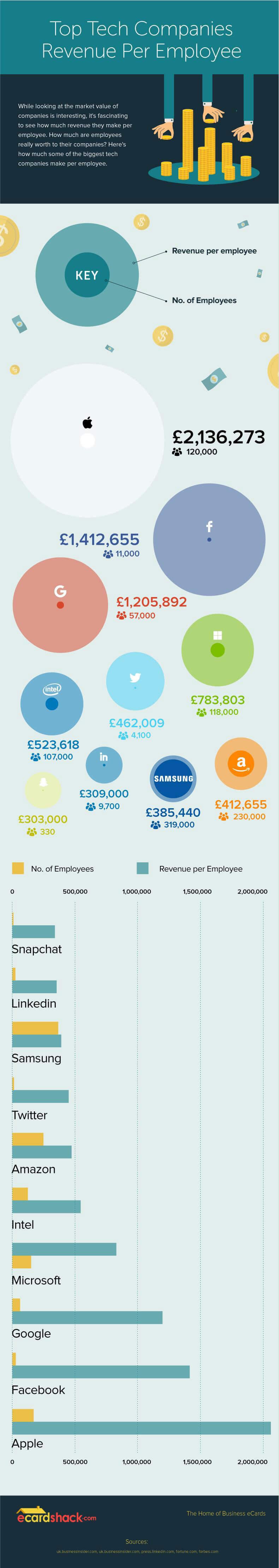Infographic: Top Tech Companies Revenue Per Employee Revealed