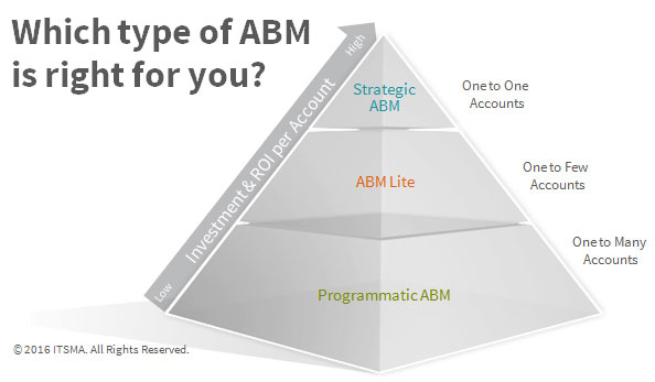 Is it time to flip the ABM pyramid? Account-based marketing ITSMA image