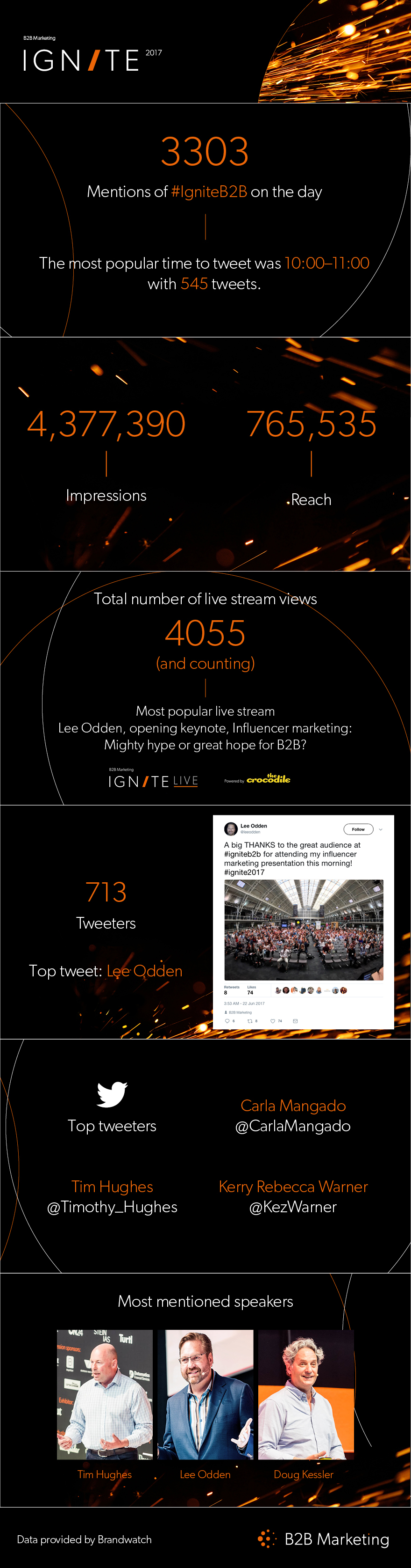 Ignite 2017 Infographic key social media stats
