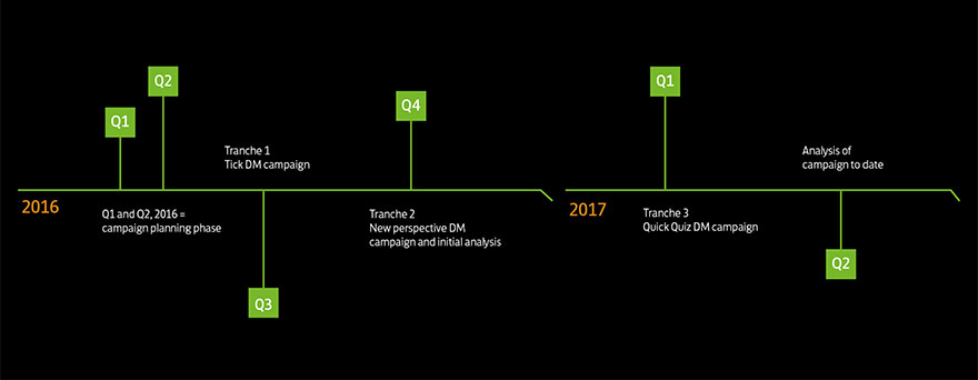Timeline of the campaign
