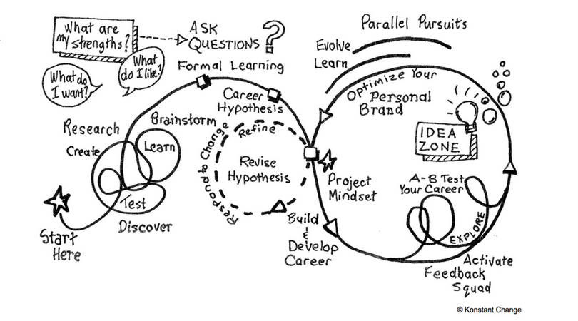 Agile Career Development Model