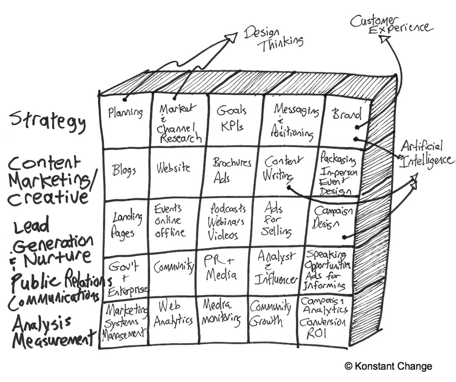 Marketing Building Blocks