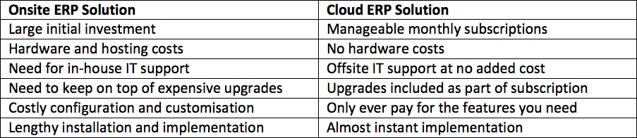 Cloud ERP vs. Onsite ERP Solutions – Which Is Best for You?