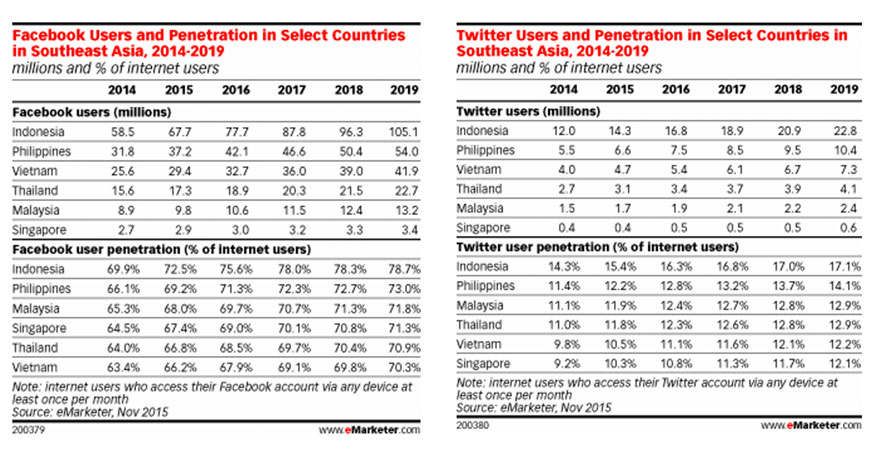 Southeast Asia has highest social media usage in the world