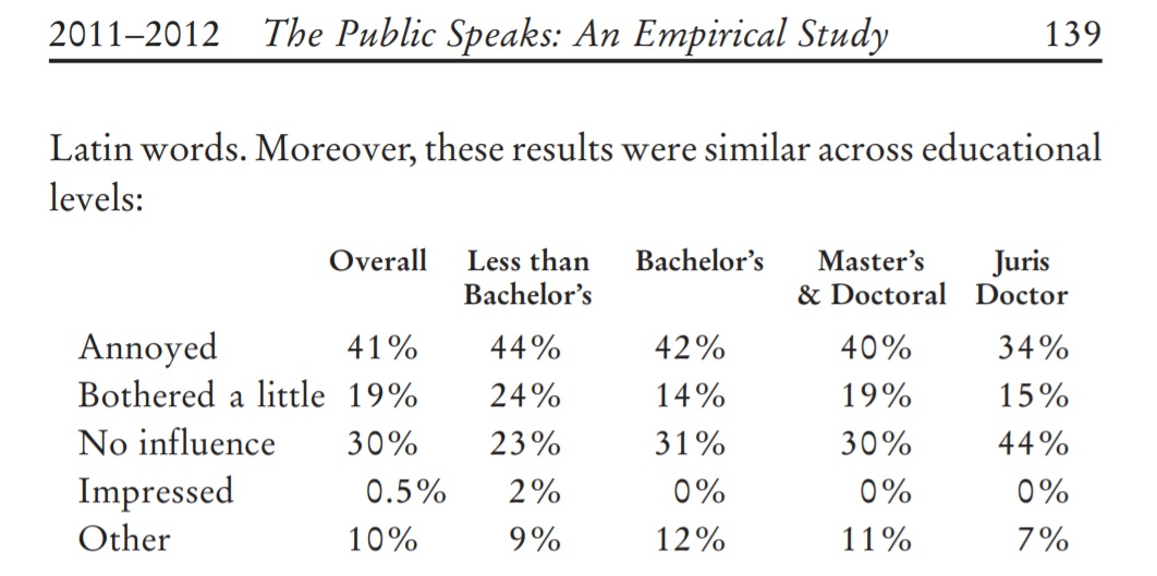 ©The Public Speaks: An Empirical Study of Legal Communication, Christopher R Trudeau, 2012 study