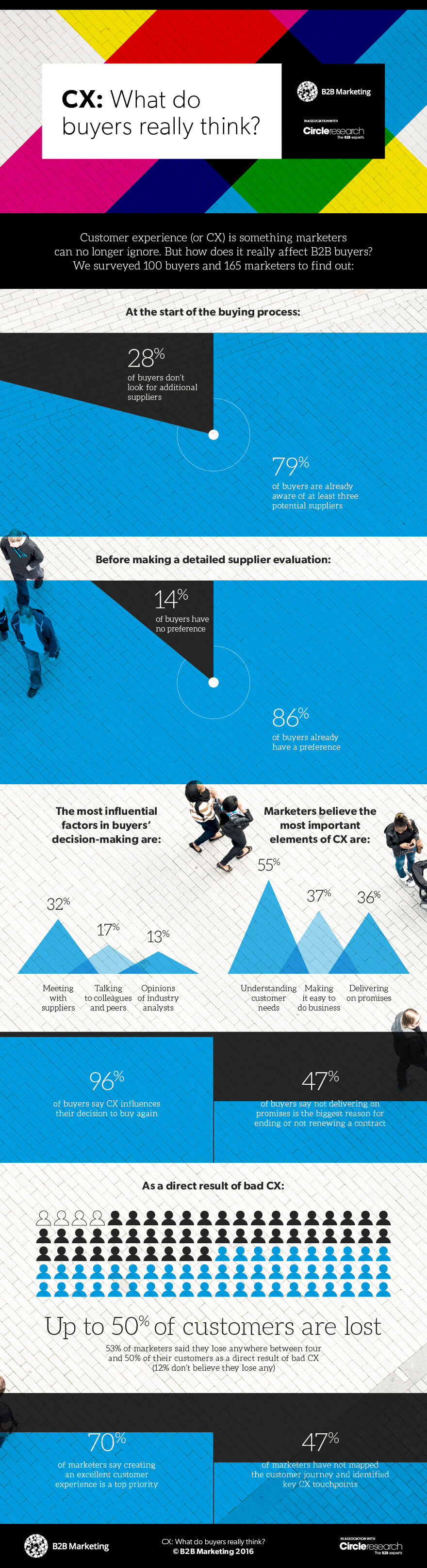 What do B2B buyers really think of your CX? (Infographic)