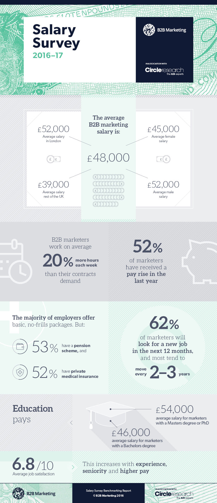 Infographic of the week: B2B Marketing Salary Survey the results