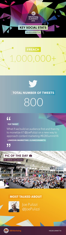 B2b Summit 2016: Key social stats