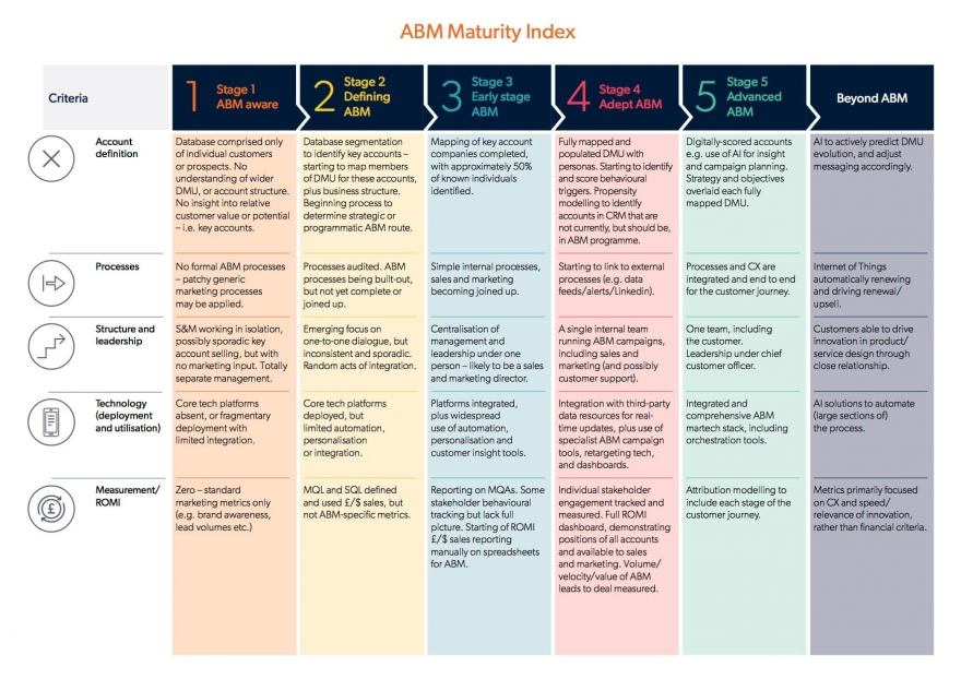 Cutting through the ABM Clutter: Introducing the B2B Marketing ABM Maturity Index