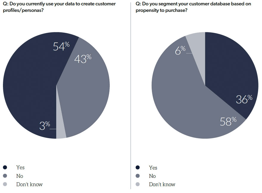 B2B marketers failing at data segmentation, research finds image