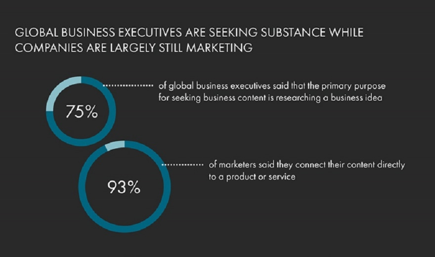 Survey reveals disconnect between B2B firms and their audiences image