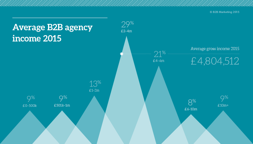 Average B2B agency growth in 2015