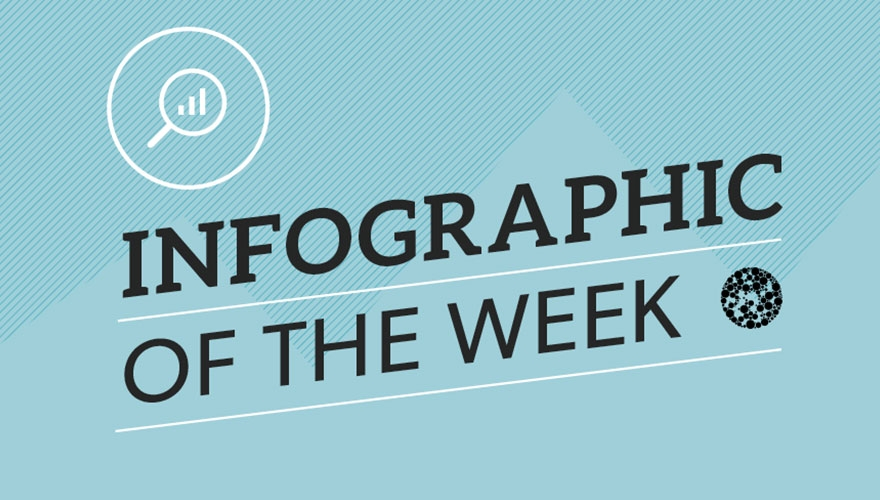 Infographic of the week: Content marketing