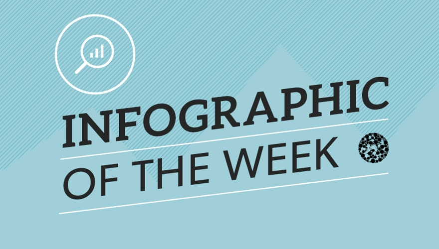 Infographic of the week: Digital marketing image