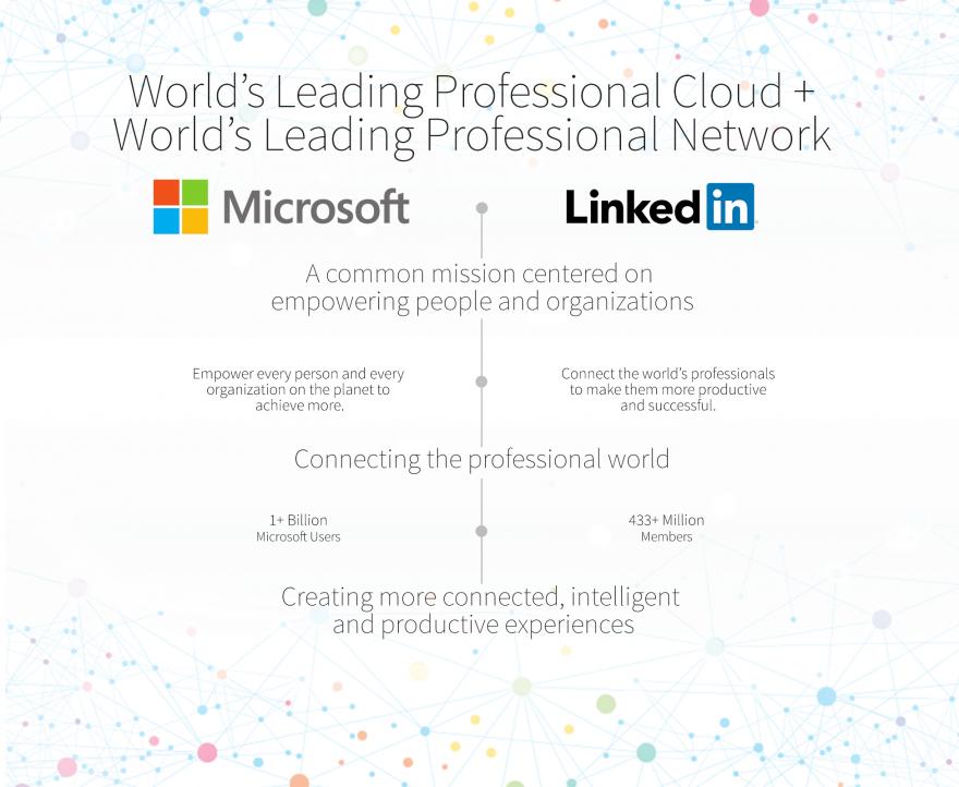 Microsoft acquires LinkedIn image
