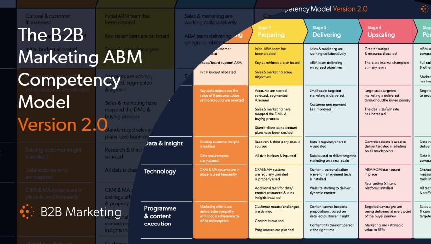 Measure and improve your account-based marketing progress with this simple model image