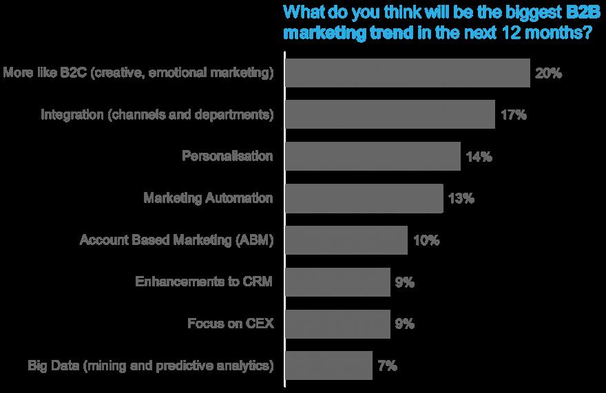 B2B marketing trends 2017