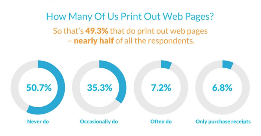 Printed web pages – A missed opportunity for marketing?