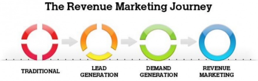 3 steps forward in your revenue marketing journey image