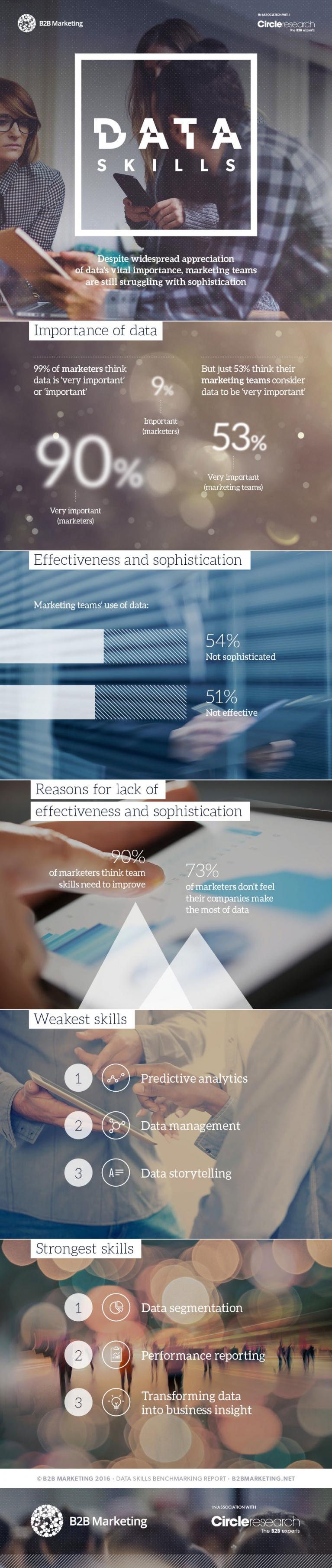 B2B Marketing's Data Skills Benchmarking Report