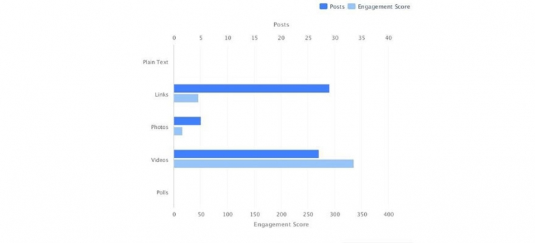 How Top B2B Brands Create Effective Facebook Content