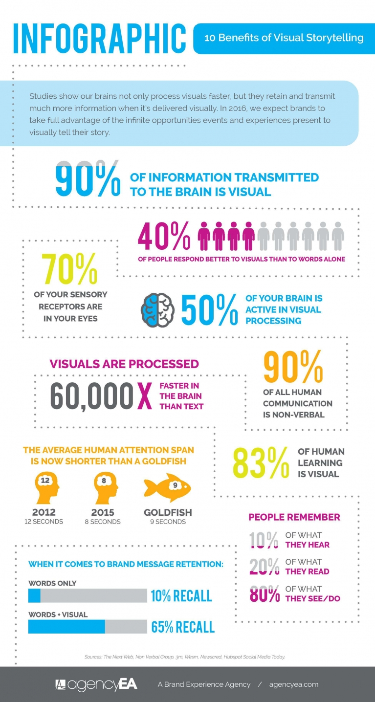 10 benefits of visual storytelling (Infographic)
