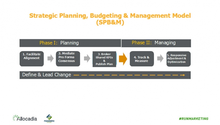 3 reasons why marketing should lead the planning and budgeting process image